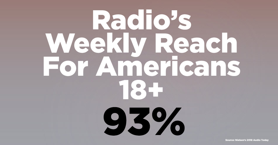 Radio's weekly reach for Americans 18+ – 93%.